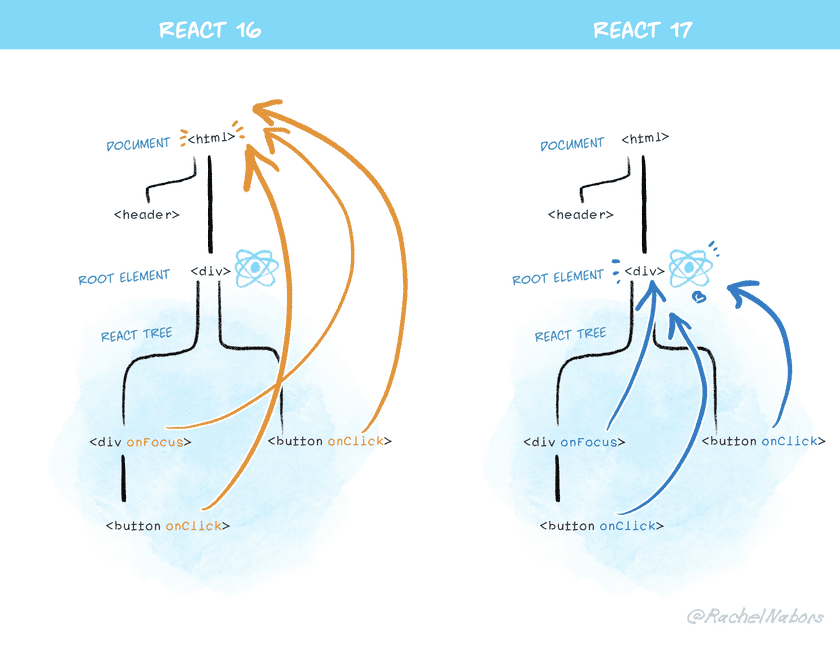 A diagram showing how React 17 attaches events to the roots rather than to the document